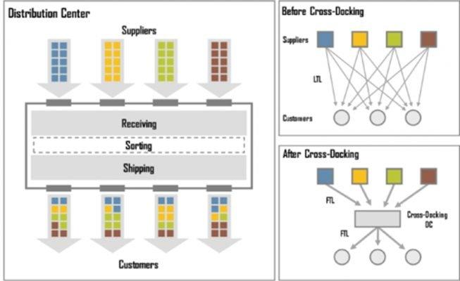 Khái niệm của Cross docking
